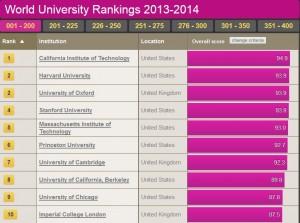 University Rankings 2013