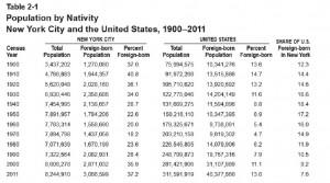 Immigrants Table III