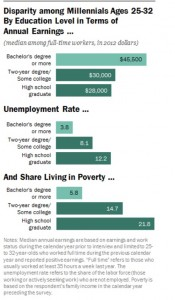 Pew Study College Earnings