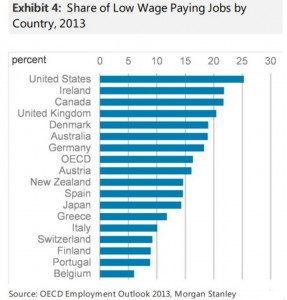Low Paying Jobs