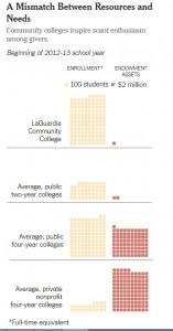Community Colleges Financials