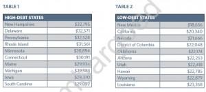 Student Debt States 2013