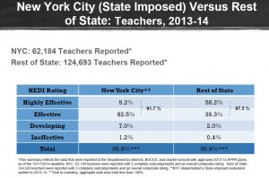 NYC Teacher Evaluation