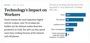 Pew Survey Technology Impact on Workers