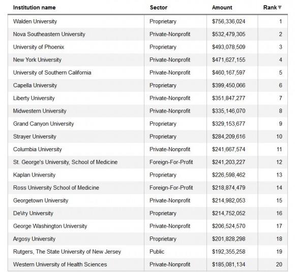Graduate Student Debt