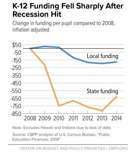 state-funding-k12-2016